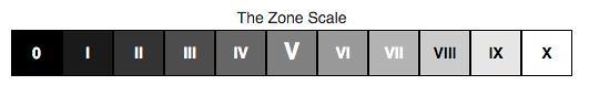 The Zone Scale