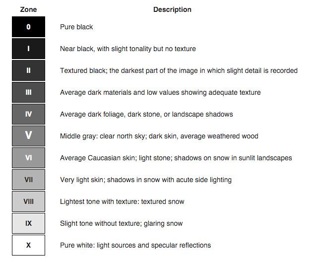 The Zone Scale Description